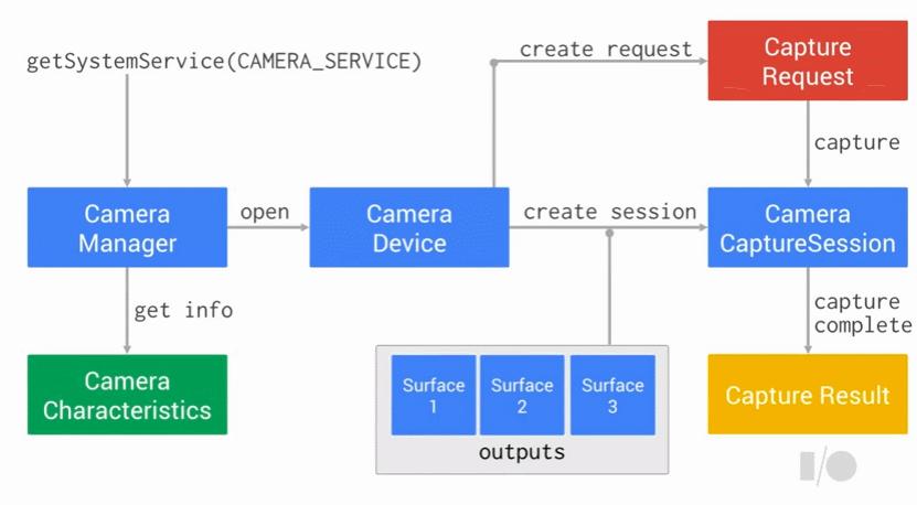 Camera2 API, 어떤 점이 다르고 어떻게 사용해야 할까?